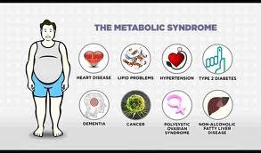 metabolt syndrom symtom